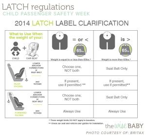 latch-regulations