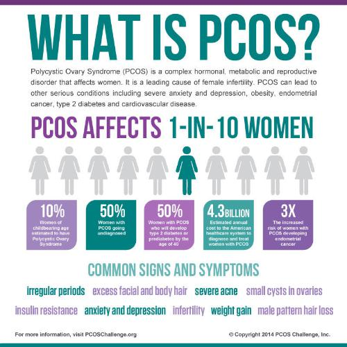 PCOS Awareness Infographic (PRNewsFoto/PCOS Challenge, Inc.)